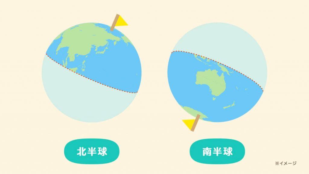 どうぶつの森:北半球・南半球